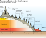 275px-Borobudur_Cross_Section_id.svg